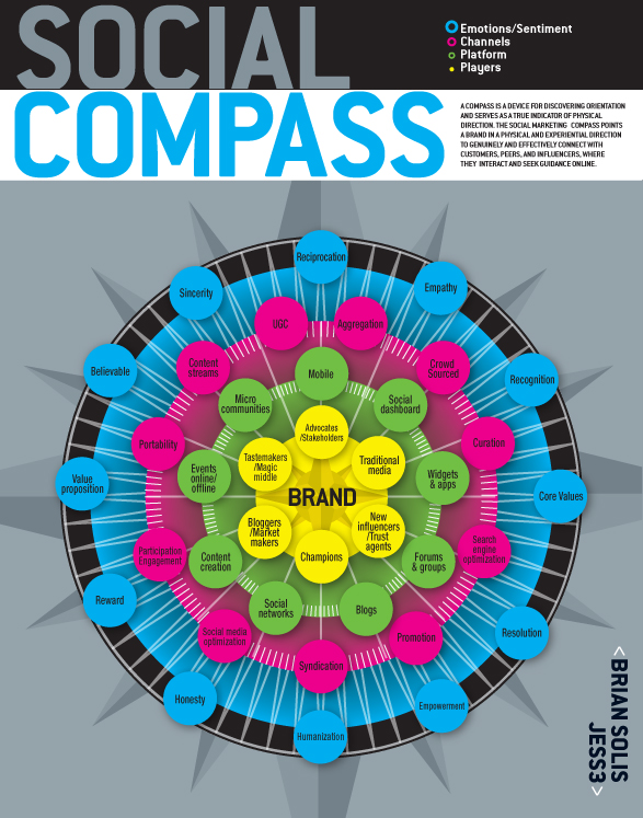 Social Compass by Brian Solis