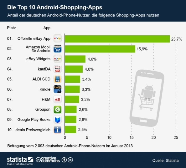 Die Top10 Android Shopping Apps