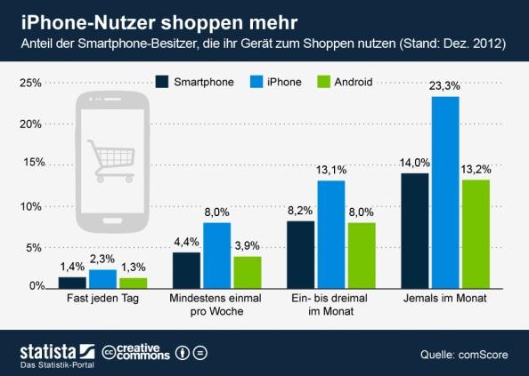 Mobile Shopper in Deutschland nach Betriebssystemen