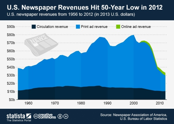 3_Newspaper_revenues_in_the_United_States_n