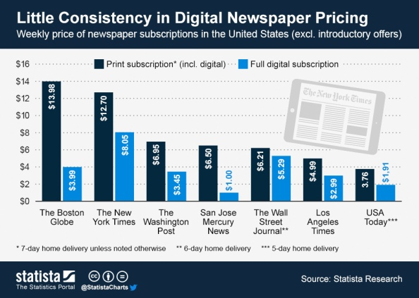 3_Newspaper_subscription_prices_n