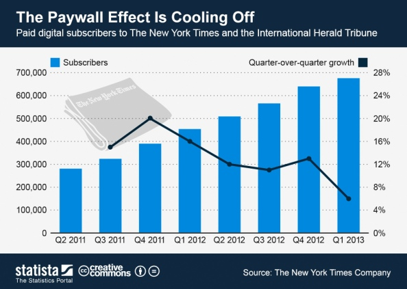 3_The_Paywall_Effect_Is_Cooling_Off_n