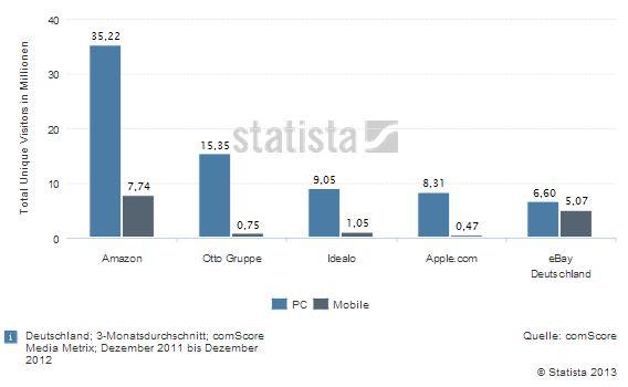 Top Online Shops Deutschland 2012